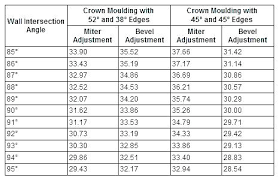 Angle Size Chart Crown Molding Size Chart Endlessexperience Club