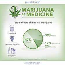 effects of medicinal cannabis