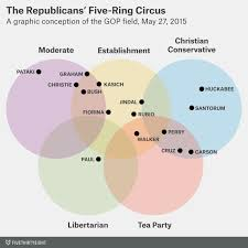 The Republicans Five Ring Circus The Bull Elephant