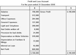 Profit And Loss Account Profit And Loss Account Partnership Slickaccount Blog