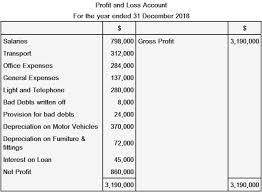 Proffit And Loss Profit And Loss Account Partnership Slickaccount Blog
