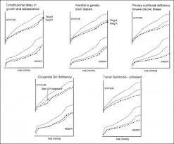 Short Stature Growth Chart Short Stature Pediatrics Clerkship The University Of Chicago