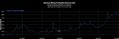 Ethereum Mining Gpu Chart Ethereum Prices Are Bringing Gpu Miners Back Into The Green