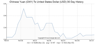 Yuan To Usd Chart Chinese Yuan Cny To United States Dollar Usd Exchange