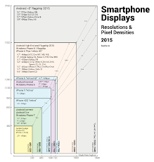 Pixel Phone Size Chart Image Result For Smartphone Screen Sizes Chart Smartphone