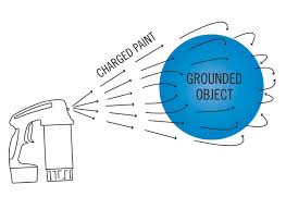 paint in the form of an atomized liquid is initially projected towards a conductive work piece using normal spraying methods