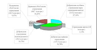 Рефераты по страхованию Страница com Банк  Проблеми та перспективи розвитку страхового ринку України