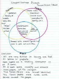 islam vs christianity compare and contrast essay graphic organizer  comparison of islam judaism and