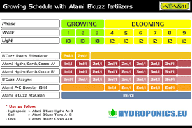 Ghe Grow Chart Growing Schedule Atami Bcuzz Nutrients Fertilizer