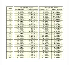 Texas Holdem Hand Odds Chart Sample Holdem Odds Chart 6 Documents In Pdf Word