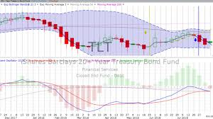 Tuesday August 7 2018 Stock Chart Training Trends