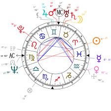 Rani Mukherjee Birth Chart