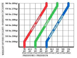 Michelin Bicycle Tyre Pressure Chart Simon Evans Flickr