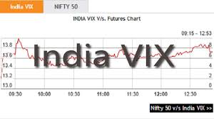 Volatility Index Chart How To Trade The Volatility Index Or India Vix Chart