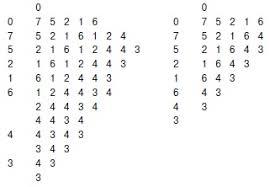 Сравнительный анализ алгаритмов бинарного и последовательного поиска