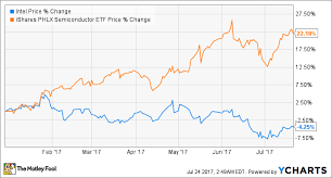 Intel Stock Price Chart Intel Corporation Earnings What To Watch The Motley Fool
