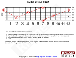 Guitar Octave Chords Chart Guitar Octave Chart Ricmedia Guitar