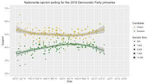 Elezioni primarie del Partito Democratico del 2016