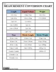 Conversion Chart Volume To Weight Measurement Conversion Study Guide Tips And Practice