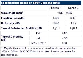 Single Mode Sm C L C L Band 1x2 And 2x2 Fiber Optic