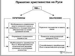 Презентация на тему Принятие Христианства на Руси Открытый урок  20 Домашнее задание