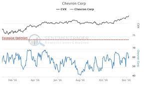 Chevron Stock Quote Extraordinary Chevron Stock Symbol Chevron Stock Quote Friendsforphelps