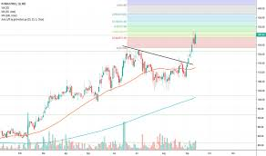 Piind Stock Price And Chart Nse Piind Tradingview India