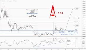 Ark Chart Ark Cryptocurrency Chart Bitcoin Etf Ticker