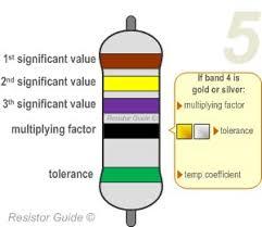 5 Band Resistor Color Code Chart Pdf