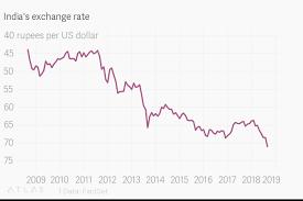 Indias Exchange Rate