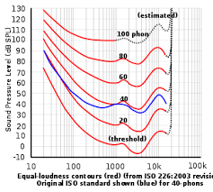 Sound Level Comparison Chart Sound Pressure Wikipedia