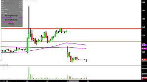 Insys Therapeutics Inc Insy Stock Chart Technical Analysis For 06 10 2019