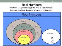 Real Numbers Venn Diagram Venn Diagram Natural Whole Numbers Wiring Diagram