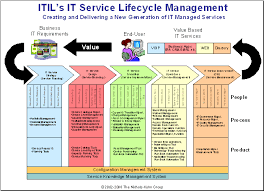 itil process itils it service lifecycle the five new silos of it