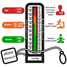 What Is The Blood Pressure Chart Blood Pressure Numbers Explained Nuffield Health