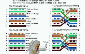 tia eia 568b diagram wiring diagram centre tia eia 568a and 568b wiring diagram home improvement wilson facetia eia 568a and 568b wiring