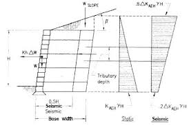 Small Picture Geogrid Segmental Retaining Wall Design with Calculations