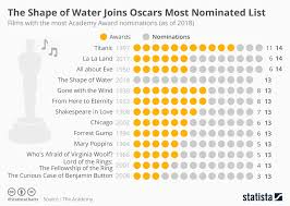 Chart The Shape Of Water Joins Oscars Most Nominated List