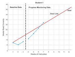 Printable Fluency Progress Chart Iris Page 3 Monitoring Progress