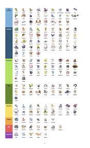 Pokemon Go Rare Chart 1st Generation Pokemon Pokemon Go
