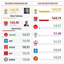 Üsküdar Seçim Sonuçları arşivleri - Gazete Üsküdar