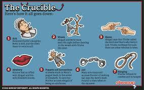 The Crucible Act 2 Character Chart The Crucible Summary