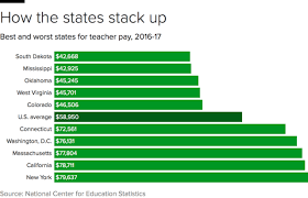 Teacher Pay In California Chart The 9 States Where Teachers Have It Worst Cbs News