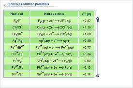 Chemistry Upper Secondary Ydp Chart Standard