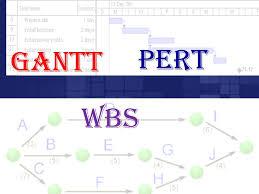 What Is A Wbs And Gantt Chart Pert Gantt Wbs Ppt Download