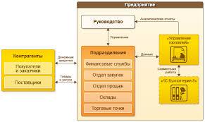 Общее описание С Управление торговлей c Предприятие