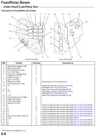honda civic fuse box problem honda wiring diagrams online