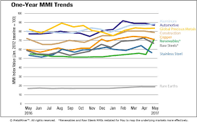 Monthly Report Price Index Trends May 2017 Steel