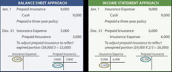 Prepaid Insurance Journal Entry The Adjusting Process And Related Entries