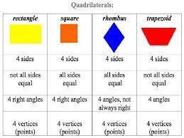 parallelogram shapes and names. parallelogram shapes and names